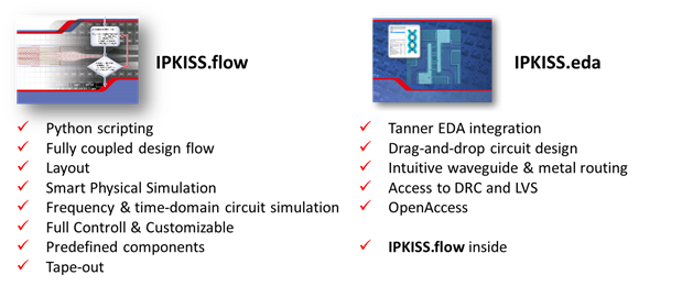 Luceda's IPKISS Software